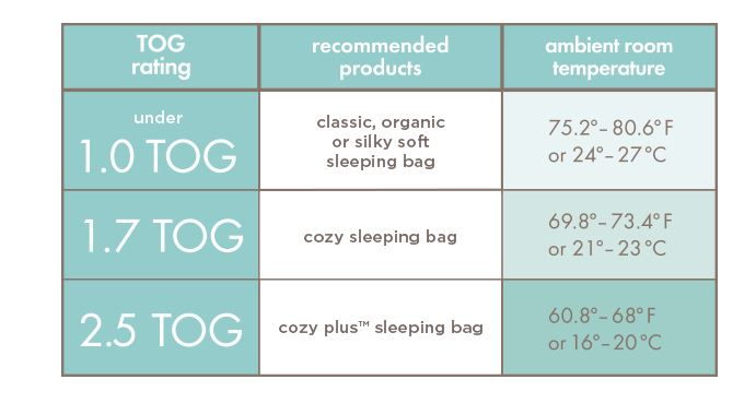 Aden and Anai's cheat sheet of which sleeping bags to wear based on your room temperature.
